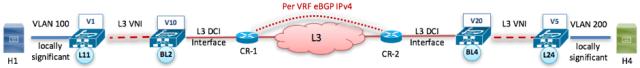 Figure 17- VXLAN EVPN Multi-Fabric - Inter-Subnet communication (Cont.) 2