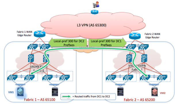 Figure 28 - Increase Local-Preference to Keep Inter-Fabric Routing via Layer 3 DCI