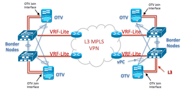 Configure thegreenbow vpn client