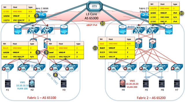Figure 3: Propagation of VM2's Reachability Information toward Fabric 1