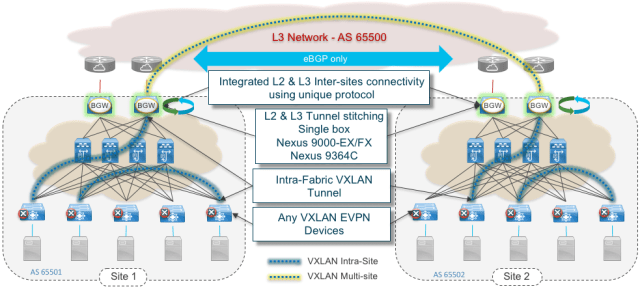 Figure 3: VXLAN EVPN Multi-Site Overview