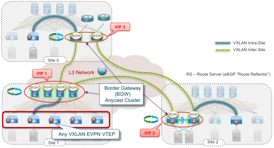 Figure 5: VXLAN EVPN Multi-Site Flexibility