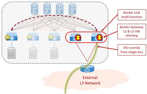 Figure 7: VXLAN EVPN Multi-Site with L2 VNI stitching