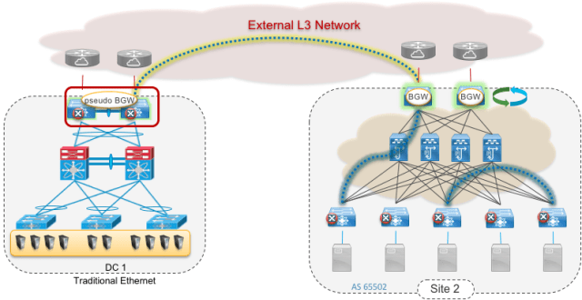 Figure 13: Brownfield to Greenfield Data Centre Interconnection