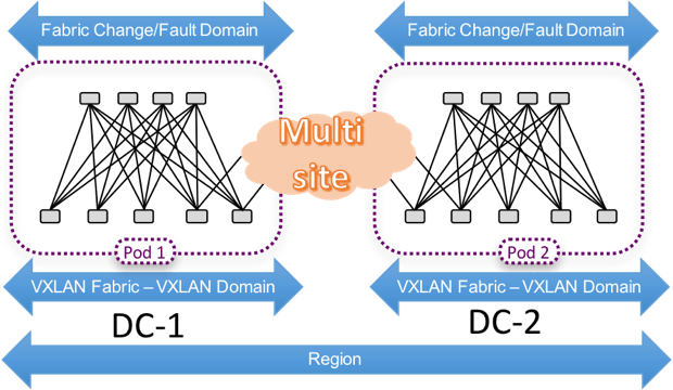 VXLAN Multi-site - Multiple Availability Zones