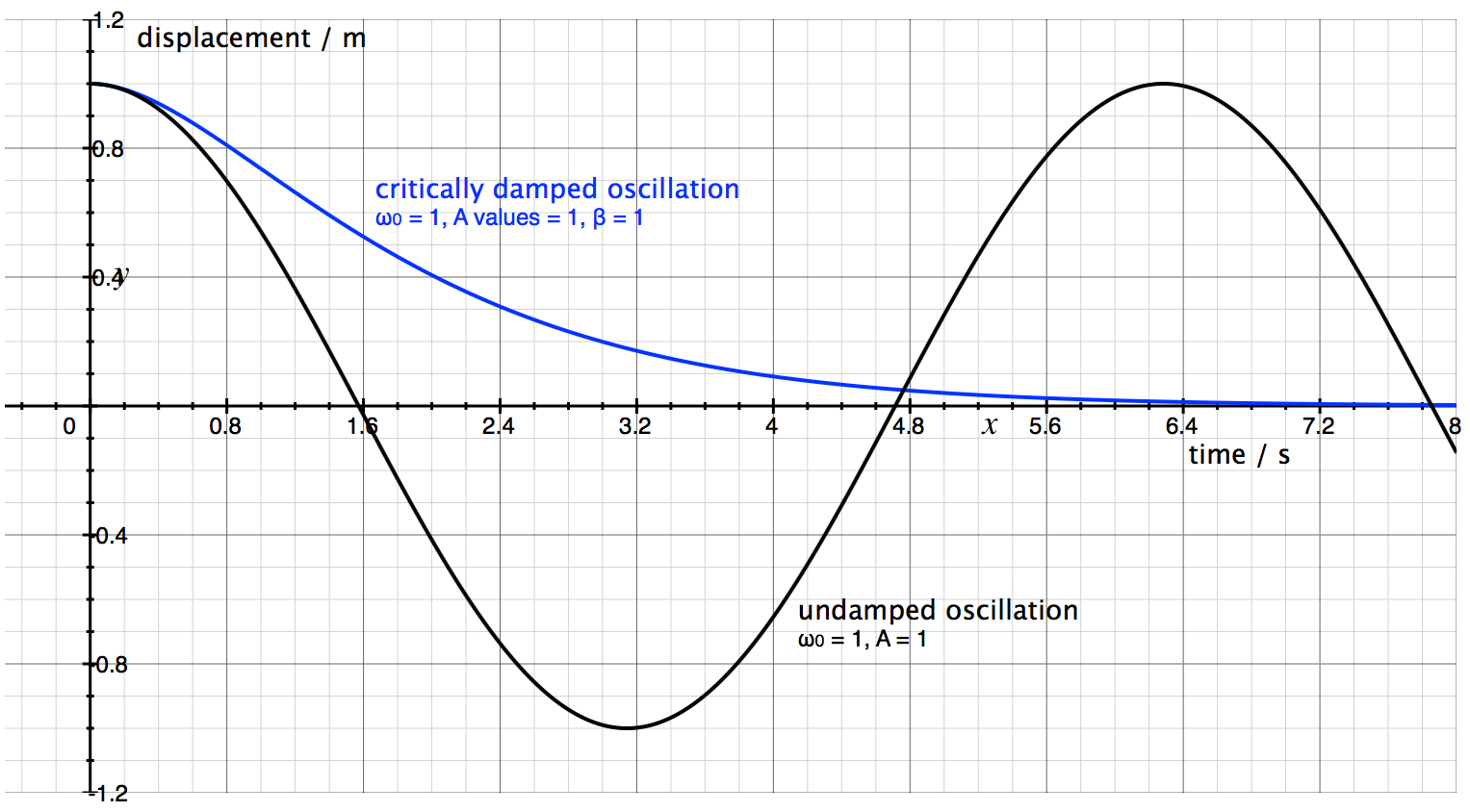 Critical Damping And Overdamping
