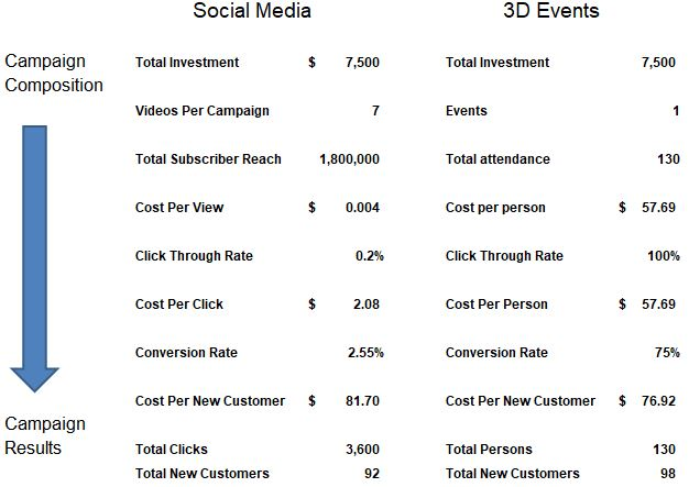 ZN Blog Influencer dinner cost comparison