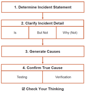 We need to perform a root cause analysis to get to the real causes. Advanced Problem Solving For Itil Root Cause Analyses For It Incidents