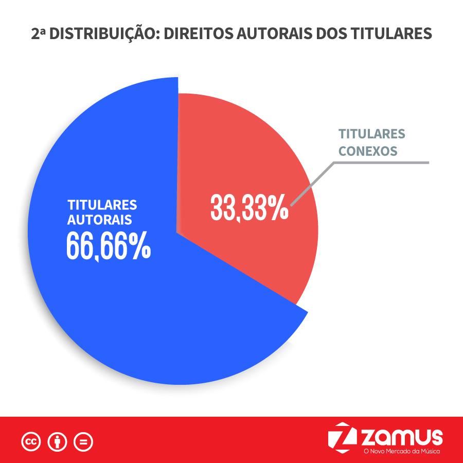 Por dentro do ECAD - 2 Distribuição Direitos Autorais dos Titulares