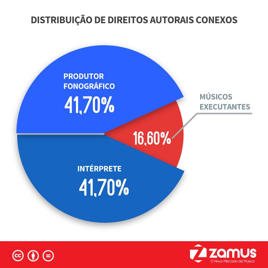 Por dentro do ECAD - Distribuição de Direitos Autorais Conexos