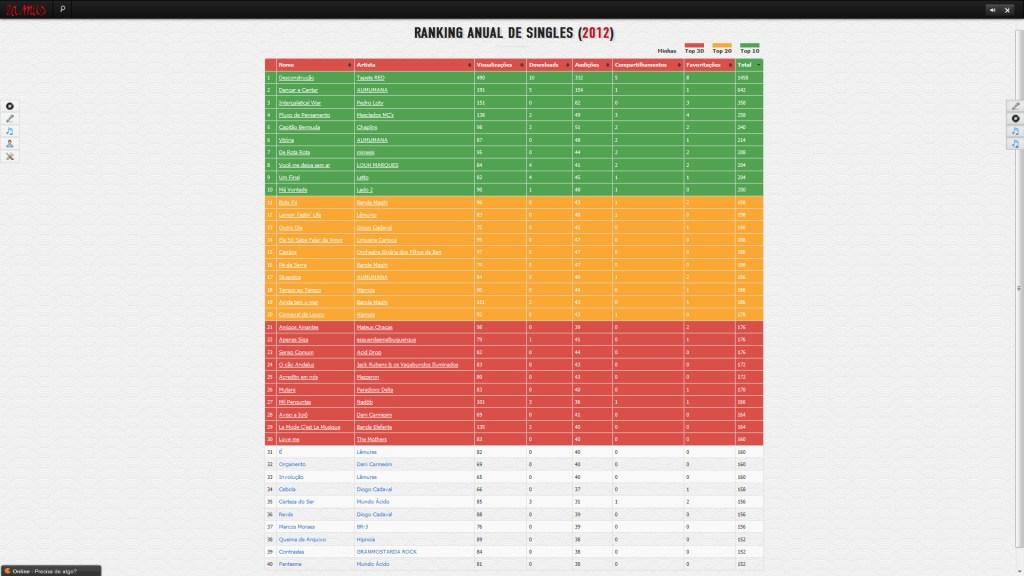 Ranking anual de singles 2012