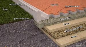 Как-укладывать-тротуарную-плитку-1