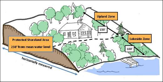 Shore land Zone