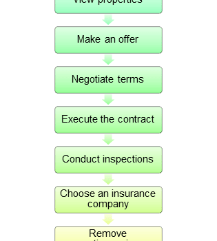 Buying Process Flowchart