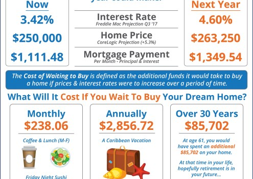Wait Until Next Year? Or Buy Now? [INFOGRAPHIC]
