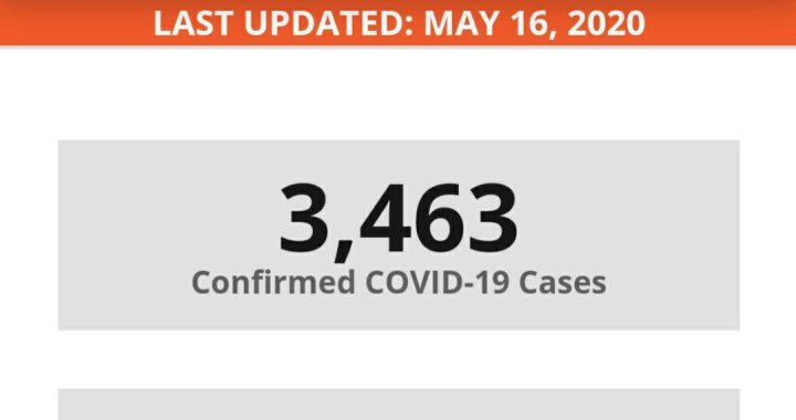News Update: San Bernardino County, CA: COVID-19 Information; Positive Cases: 3,463 and Deaths: 155.