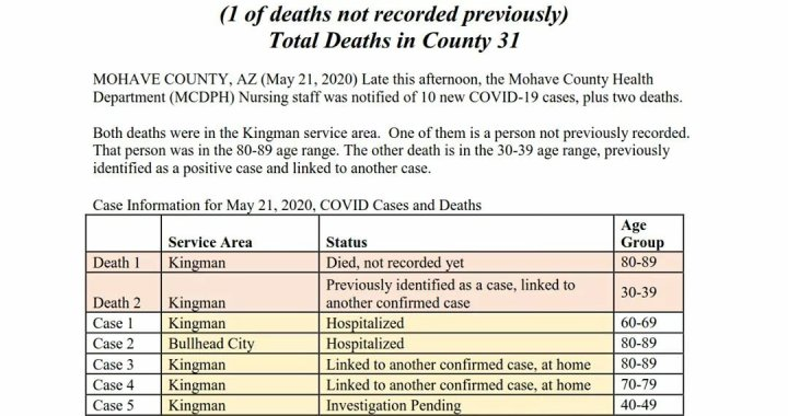 News Update: Mohave County, AZ: COVID-19 Information; Positive Cases: 281 and Deaths: 31.