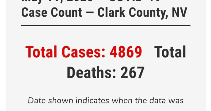 News Update: Clark County, NV: COVID-19 Information; Positive Cases: 4,869 and Deaths: 267.