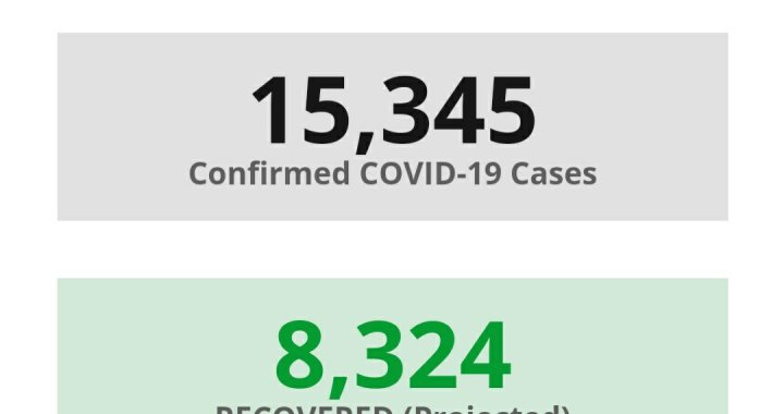News Update: San Bernardino County, CA: COVID-19 Information; Positive Cases: 15,345; Recovered Projected: 8,324; and Deaths: 269.