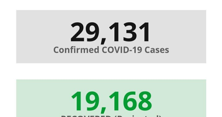 News Update: San Bernardino County, CA: COVID-19 Information; Positive Cases: 29,131; Recovered Projected: 19,168; and Deaths: 384.