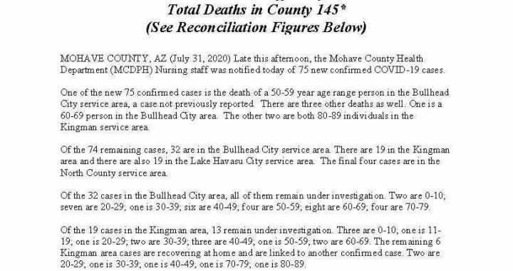 News Update: Mohave County, AZ: COVID-19 Information; Positive Cases: 2,965; Recovered Cases: 962; and Deaths: 145.