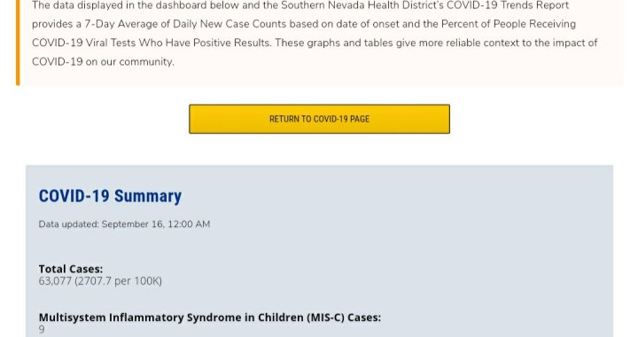 News Update: Clark County, NV: COVID-19 Information; Positive Cases: 63,077; Multisystem Inflammatory Syndrome Children: 9; Hospitalizations: 5,734; Deaths: 1,298; Cases Last 7 Days: 1,513.