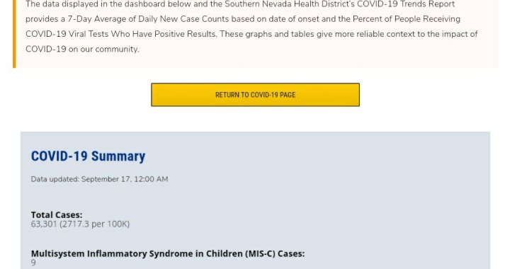 News Update: Clark County, NV: COVID-19 Information; Positive Cases: 63,301; Multisystem Inflammatory Syndrome Children: 9; Hospitalizations: 5,806; Deaths: 1,309; Cases Last 7 Days: 1,518.
