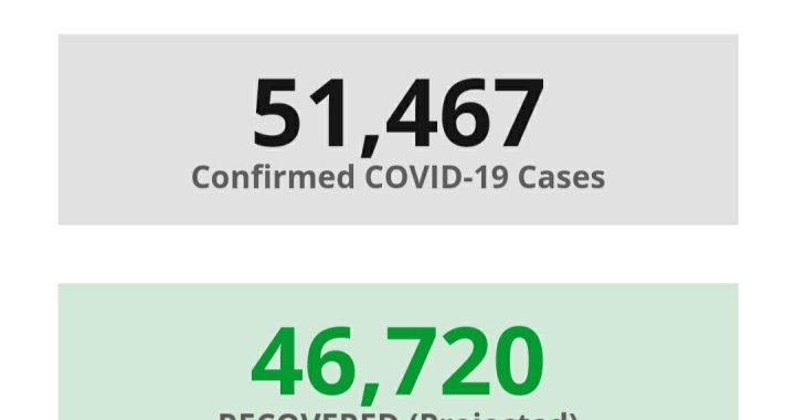 News Update: San Bernardino County, CA: COVID-19 Information; Positive Cases: 51,467; Recovered Projected: 46,720; and Deaths: 839.