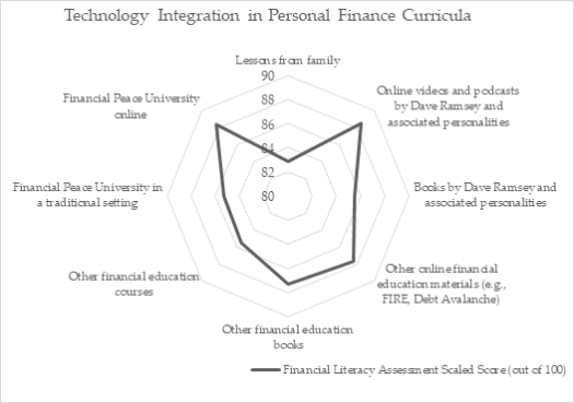 financial literacy assessment results