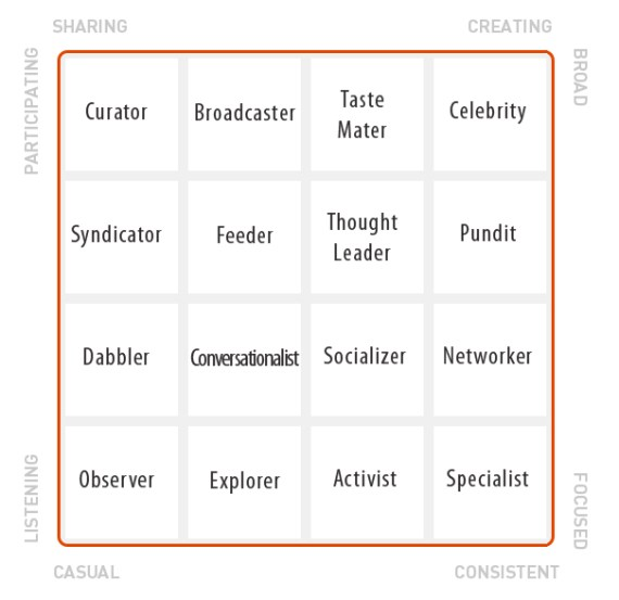 Klout Styles: Curator, Specialist, Celebrity and other stuff
