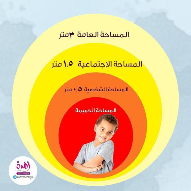 طفلي والحماية من التحرش - مفهوم المساحة الشخصية