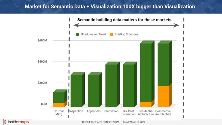 market potential chart for InsideMaps