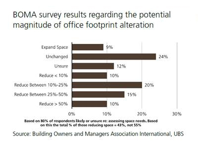 BOMA Survey - Office Footprint Alteration