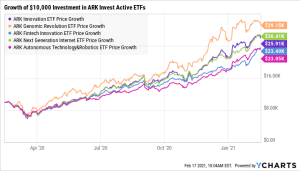 ARK Invest Active ETFs growth chart