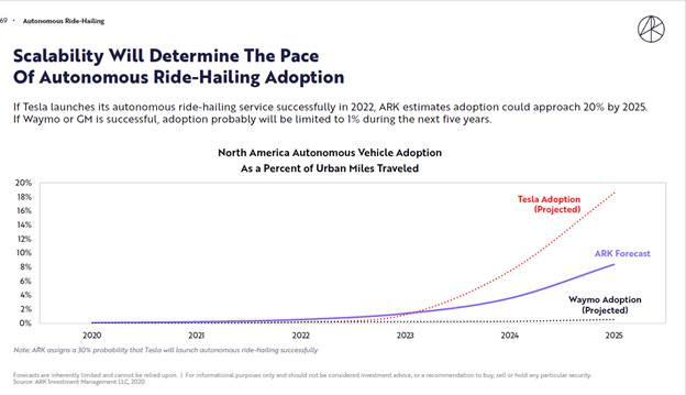 ARK Investment - autonomous ride hailing analysis