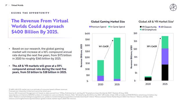 ARK Investment - revenue chart virtual worlds