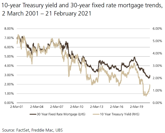30 year fixed rate mortgage trends - housing interest rates trend