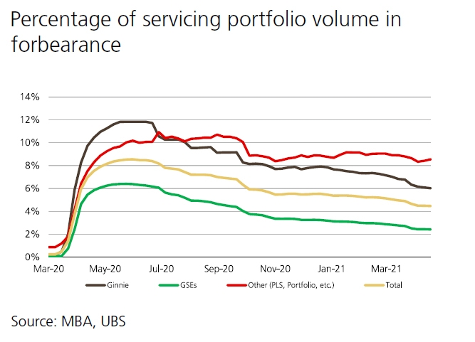 Percentage in Forebearance housing market trend