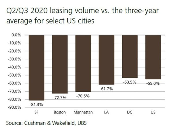 US Office Market Report - Cushman & Wakefield survey
