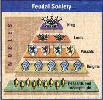 The Feudal Society  The Middle Ages