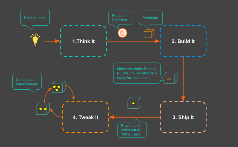 How to build products the Spotify way!