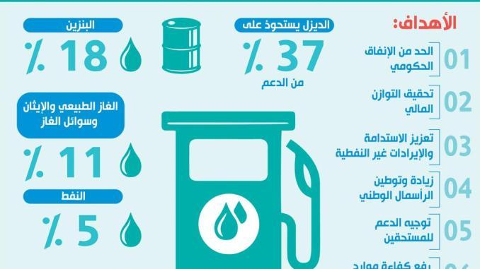 أسعار الطاقة في السعودية