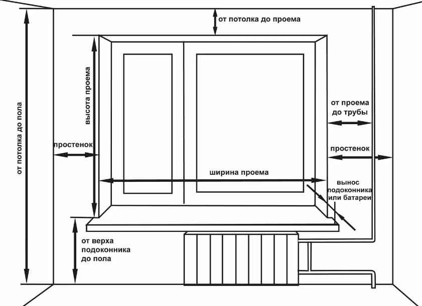 Схема-параметров-карниза-для-штор-и-оконного-проема