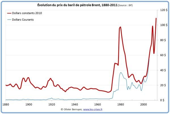 Prix du pétrole de 1880 à 2011