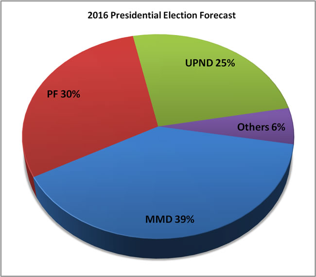 2016 presidential election forecast
