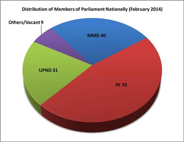 Members of Parliament in 2014
