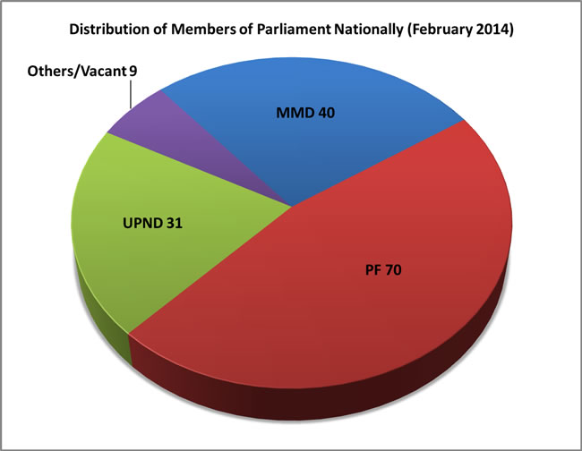 Members of Parliament in 2014