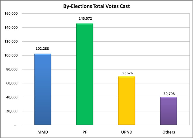By-Elections Total Votes Cast