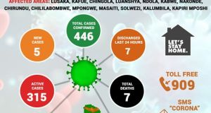 Zambia's Covid-19 cases continue to soar , Zimbabwes' lock down extended indefinitely