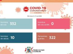 Mauritius declared total recoveries from coronavirus infections as of May 11, 2020. The island nation's official COVID-19 page said 322 people had recovered out of the 332 confirmed cases so far. 10 people have since died. May 11 marked the fifteenth consecutive day that the no new case was recorded in the country. A lockdown however remains in place to contain possible spread of the virus. Mauritius becomes the second Africa country to have declared virus-free status after infection. Mauritania weeks ago reported full recoveries (6 recoveries and a death at the time), another infection was subsequently recorded. As of May 12, 2020 Africa's sole virus free nation is Mauritius. Lesotho is the sole African country yet to record a case. Eritrea, Seychelles and Mauritania each have one active case pending according to tallies by John Hopkins University.